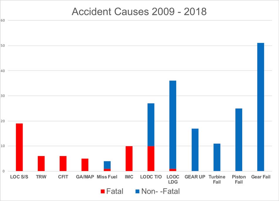 MMOPA-Nov18-Graph-3---Accident-causes-2009-2018
